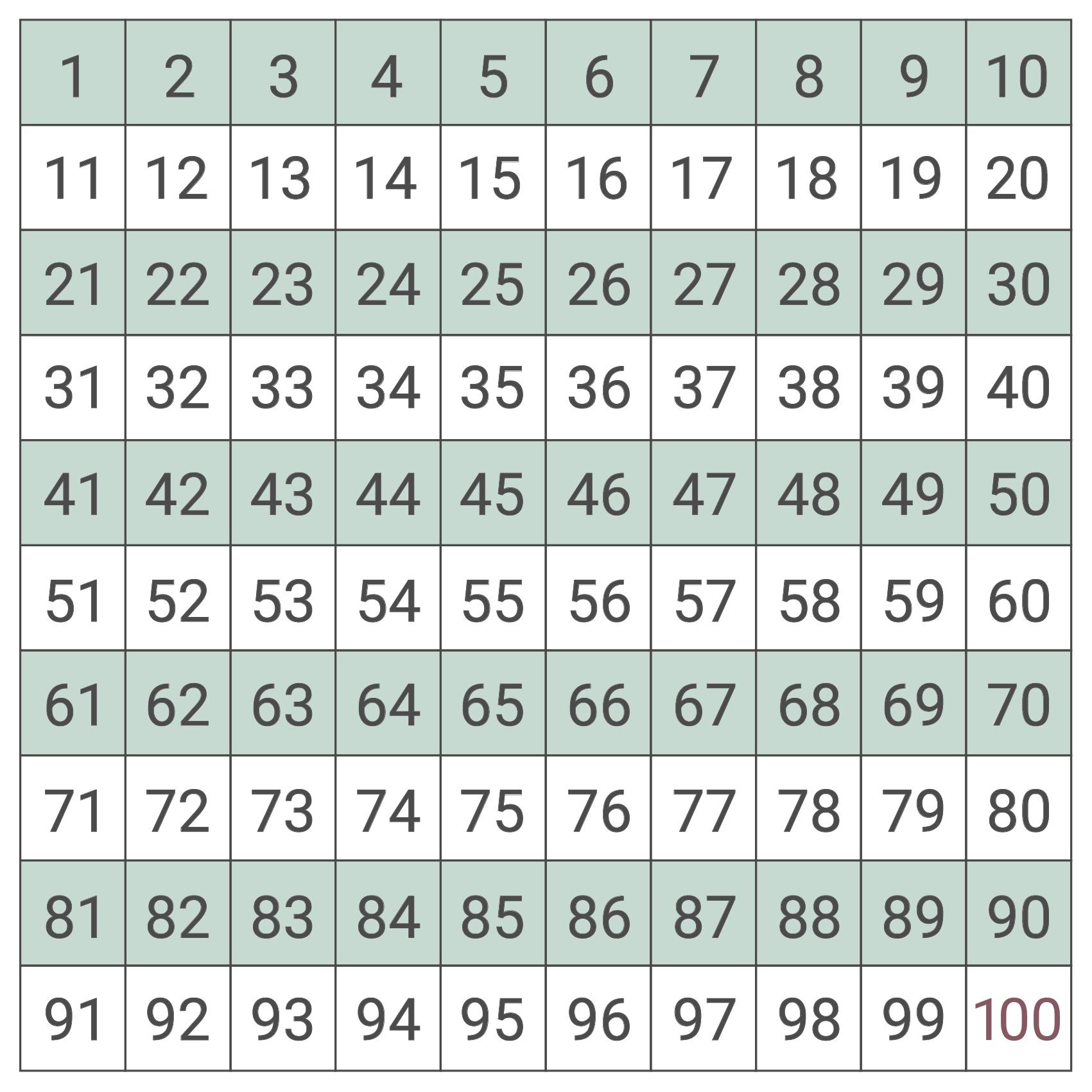 Taltavle-1-100-taltraening-matematik-indskoling-mellemtrin-laeringstavle-whiteboard-mutedesign