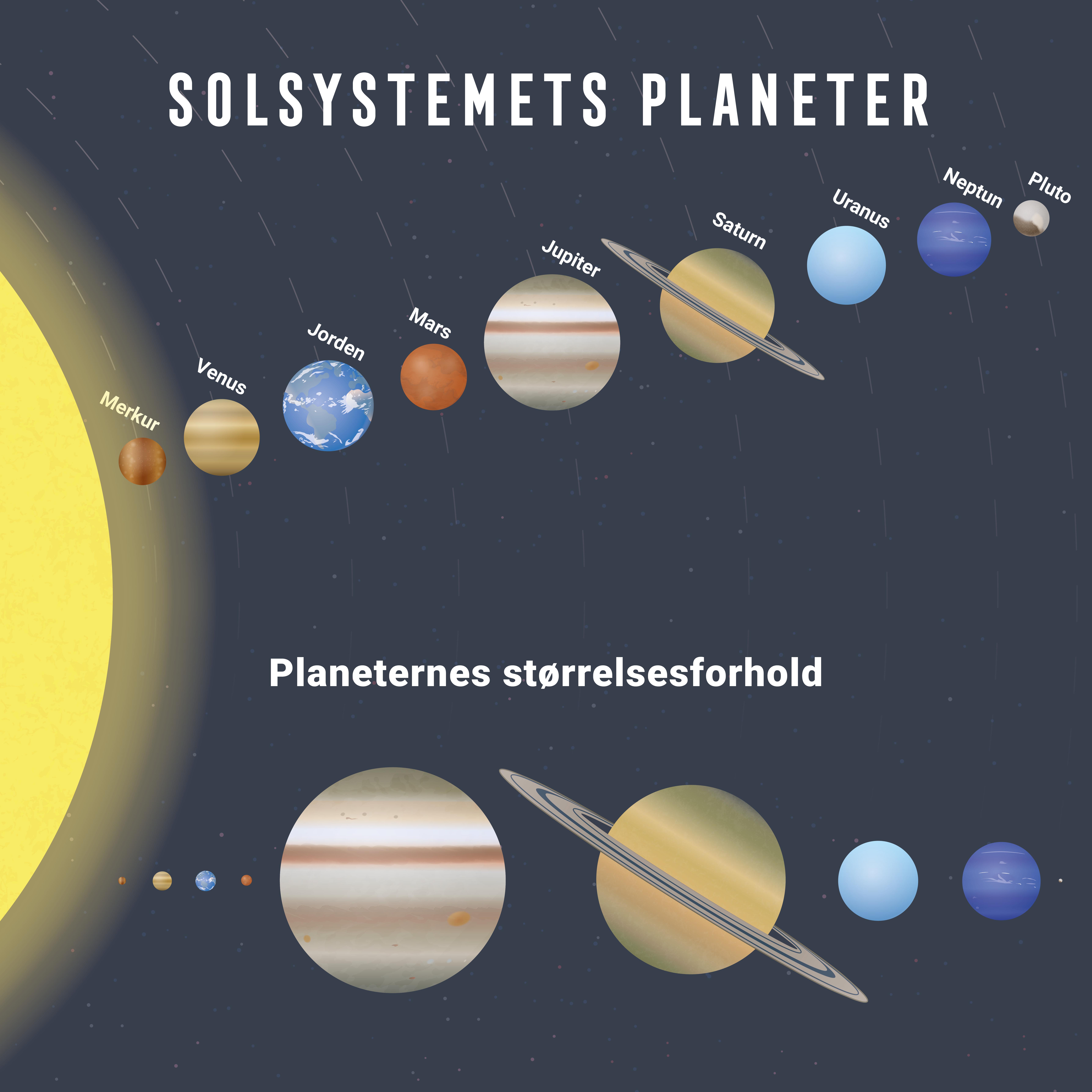 solsystemets-planeter-raekkefoelge-mutedesign